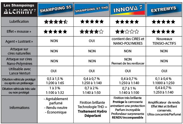 Shampoing de lavage innova 7 alchimy7 1l brillance assur e - Shampoing lustrant voiture ...